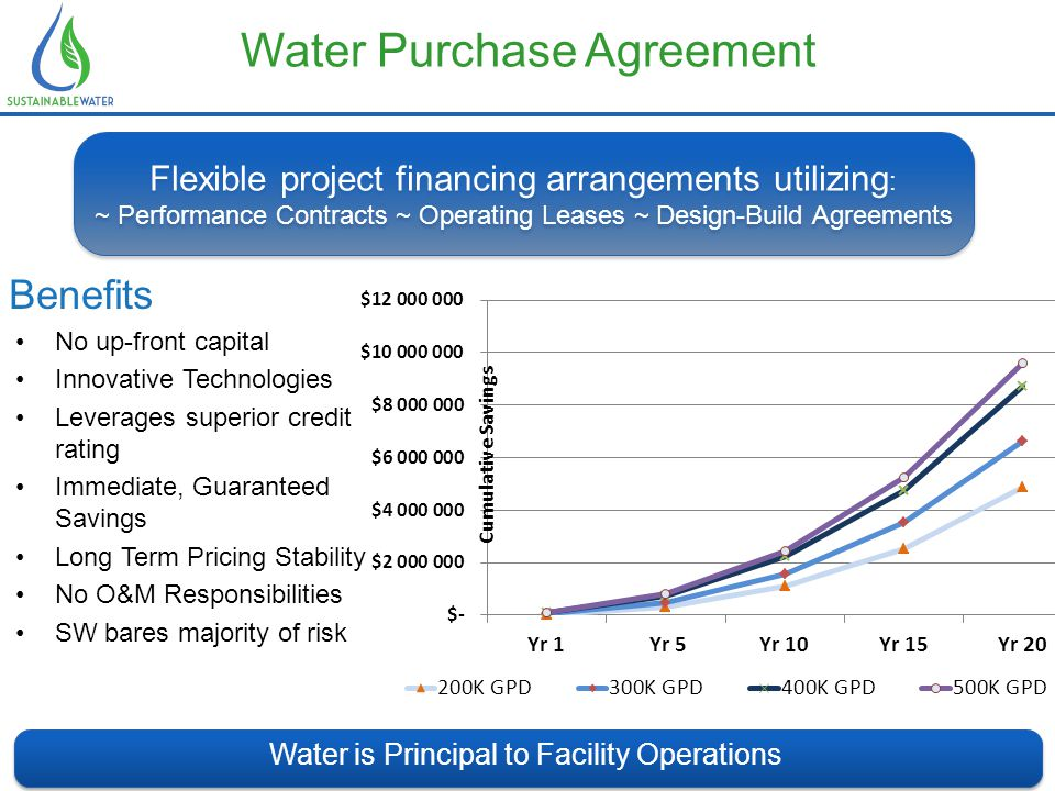 Water Purchase Agreement Water is Principal to Facility Operations Flexible project financing arrangements utilizing : ~ Performance Contracts ~ Operating Leases ~ Design-Build Agreements Flexible project financing arrangements utilizing : ~ Performance Contracts ~ Operating Leases ~ Design-Build Agreements Benefits No up-front capital Innovative Technologies Leverages superior credit rating Immediate, Guaranteed Savings Long Term Pricing Stability No O&M Responsibilities SW bares majority of risk The Process 1.Perform feasibility / preliminary engineering 2.Develop terms & conditions for WPA 3.Sign Final Contract 4.Review & acceptance of design standards 5.Develop Guaranteed Maximum Price 6.Confirm constructability & final budget 7.Submission for all permits 8.Final design & construction drawings 9.Construct facility & distribution piping 10.Commission facility