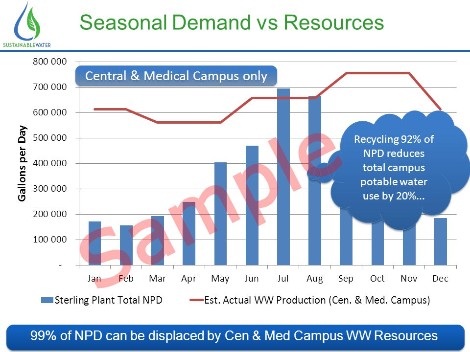Seasonal Demand vs Resources 99% of NPD can be displaced by Cen & Med Campus WW Resources