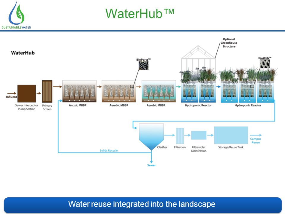 WaterHub™ Water reuse integrated into the landscape