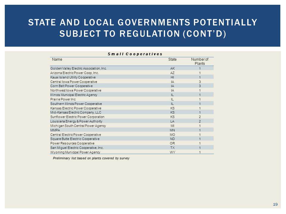 19 STATE AND LOCAL GOVERNMENTS POTENTIALLY SUBJECT TO REGULATION (CONT'D) NameStateNumber of Plants Golden Valley Electric Association, Inc.AK1 Arizona Electric Power Coop, Inc.AZ1 Kauai Island Utility CooperativeHI1 Central Iowa Power CooperativeIA3 Corn Belt Power CooperativeIA3 Northwest Iowa Power CooperativeIA1 Illinois Municipal Electric AgencyIL1 Prairie Power IncIL1 Southern Illinois Power CooperativeIL1 Kansas Electric Power CooperativeKS1 Mid-Kansas Electric Company, LLCKS1 Sunflower Electric Power CorporationKS2 Louisiana Energy & Power AuthorityLA2 Michigan South Central Power AgencyMI1 MMPAMN1 Central Electric Power CooperativeMO1 Square Butte Electric CooperativeND1 Power Resources CooperativeOR1 San Miguel Electric Cooperative, Inc.TX1 Wyoming Municipal Power AgencyWY1 Small Cooperatives Preliminary list based on plants covered by survey