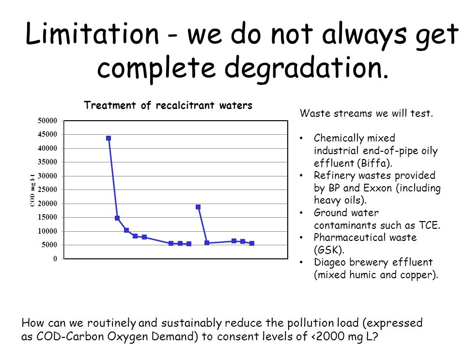 Limitation - we do not always get complete degradation.