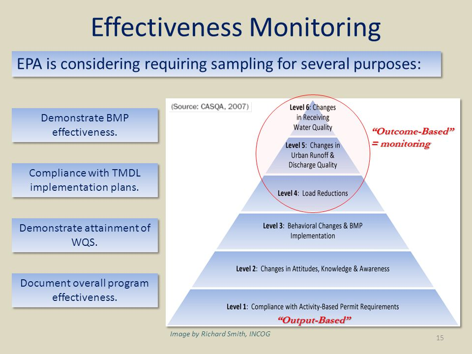 Effectiveness Monitoring Output-Based Outcome-Based = monitoring EPA is considering requiring sampling for several purposes: Demonstrate BMP effectiveness.