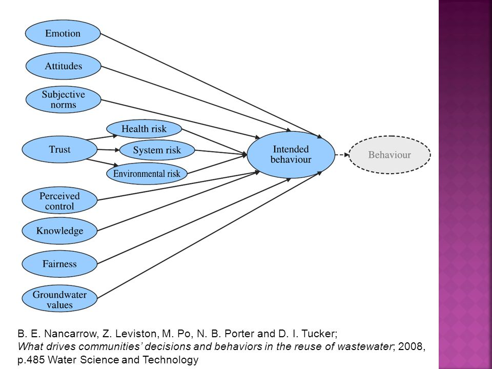 B. E. Nancarrow, Z. Leviston, M. Po, N. B. Porter and D. I. Tucker; What drives communities' decisions and behaviors in the reuse of wastewater; 2008,