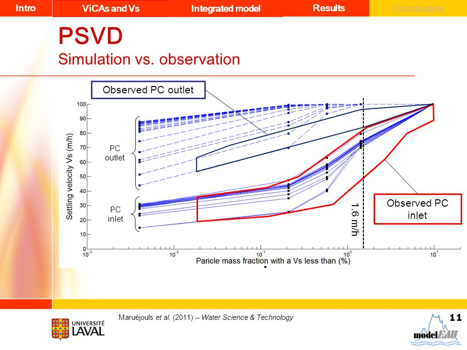 11 PSVD Simulation vs. observation Maruéjouls et al. (2011) – Water Science & Technology PC Different hours PC inlet PC outlet Intro ViCAs and Vs Inte