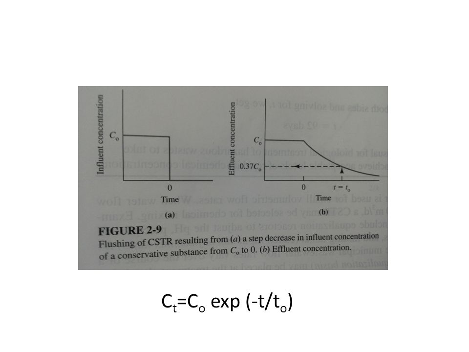 C t =C o exp (-t/t o )