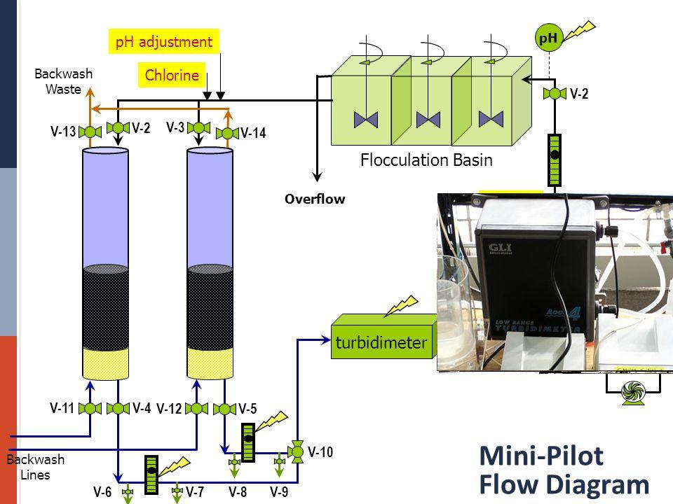 Mini-Pilot Flow Diagram Feed Tank KMnO 4 Flocculation Basin turbidimeter pH Chlorine pH adjustment Overflow Coag.