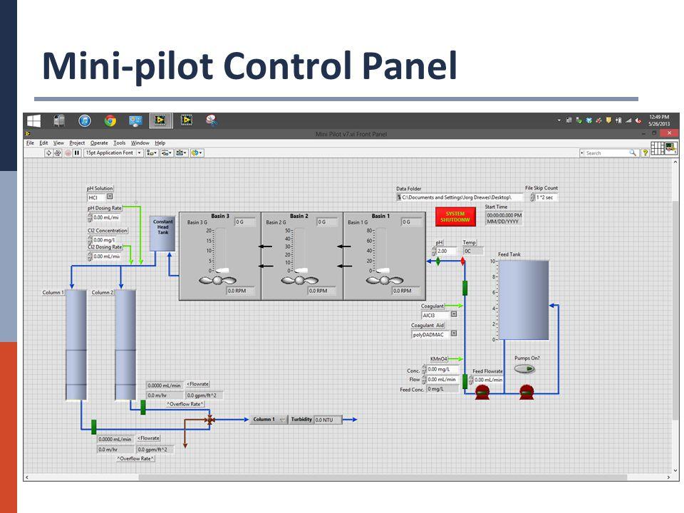Mini-pilot Control Panel