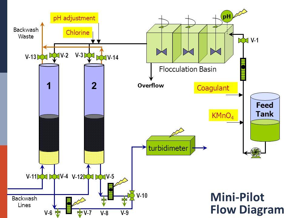 Mini-Pilot Flow Diagram 1 2 Feed Tank KMnO 4 Flocculation Basin Coagulant turbidimeter Chlorine Backwash Lines Backwash Waste pH pH adjustment V-1 Overflow V-3 V-2 V-5 V-4 V-10 V-14 V-13 V-12 V-11 V-9V-7 V-6 V-8