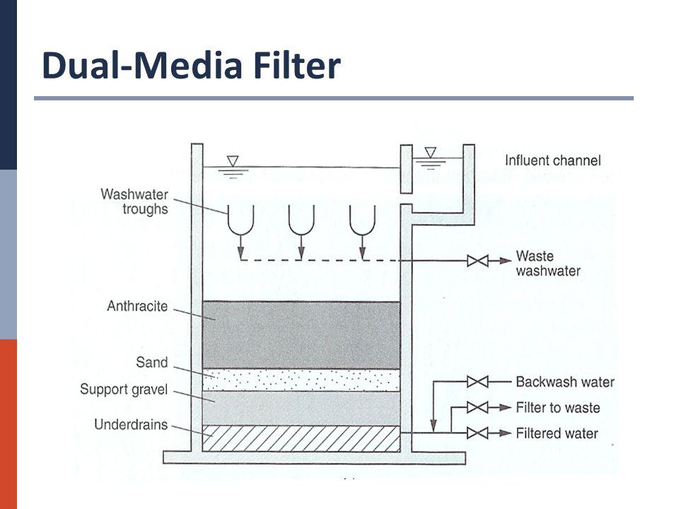 Dual-Media Filter