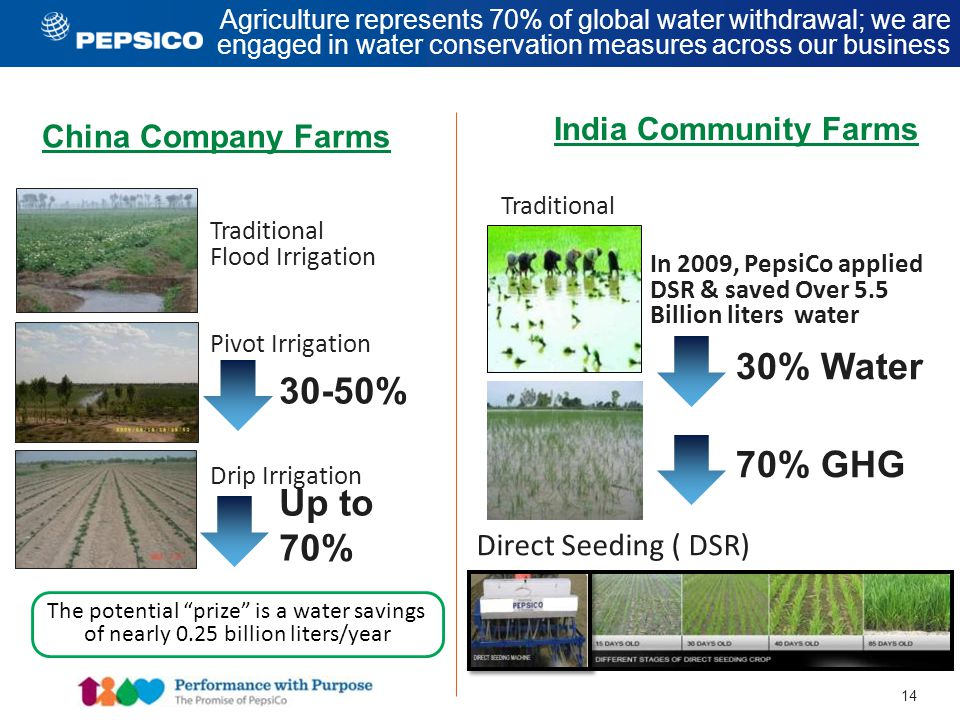 14 Agriculture represents 70% of global water withdrawal; we are engaged in water conservation measures across our business Traditional Flood Irrigation Pivot Irrigation Drip Irrigation The potential prize is a water savings of nearly 0.25 billion liters/year Direct Seeding ( DSR) Traditional In 2009, PepsiCo applied DSR & saved Over 5.5 Billion liters water China Company Farms India Community Farms 30% Water 70% GHG 30-50% Up to 70%