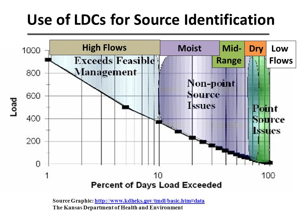Use of LDCs for Source Identification Source Graphic: http://www.kdheks.gov/tmdl/basic.htm#datahttp://www.kdheks.gov/tmdl/basic.htm#data The Kansas De