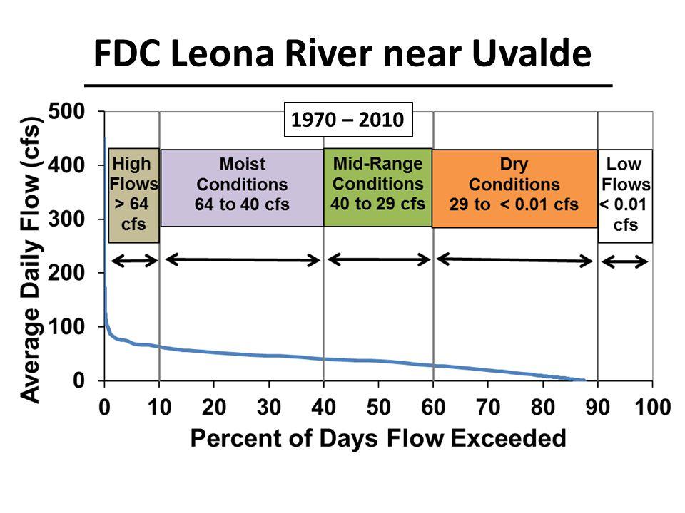 FDC Leona River near Uvalde 1970 – 2010