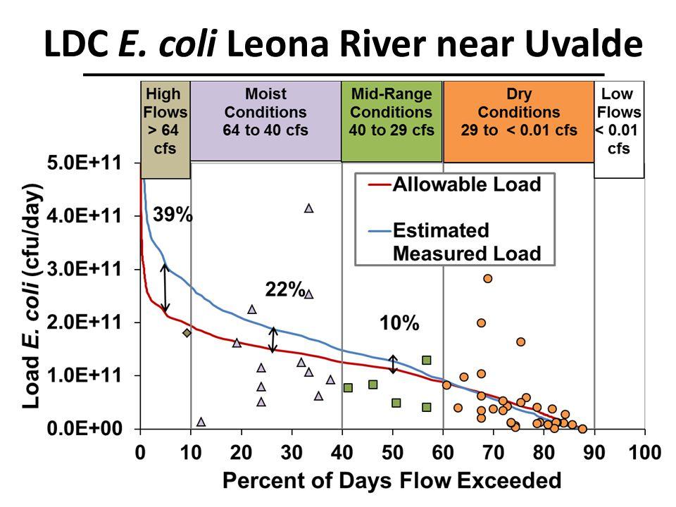 LDC E. coli Leona River near Uvalde