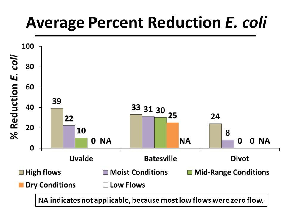 Average Percent Reduction E. coli NA indicates not applicable, because most low flows were zero flow.
