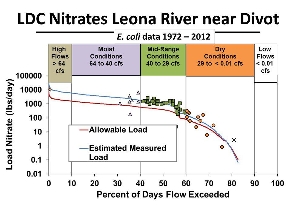 LDC Nitrates Leona River near Divot E. coli data 1972 – 2012
