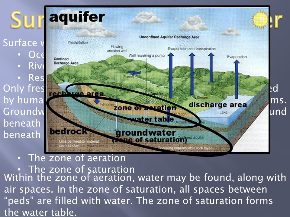 """Only freshwater sources are """"potable"""", and able to be used by humans for drinking and irrigation, and other organisms. Groundwater sources include the"""
