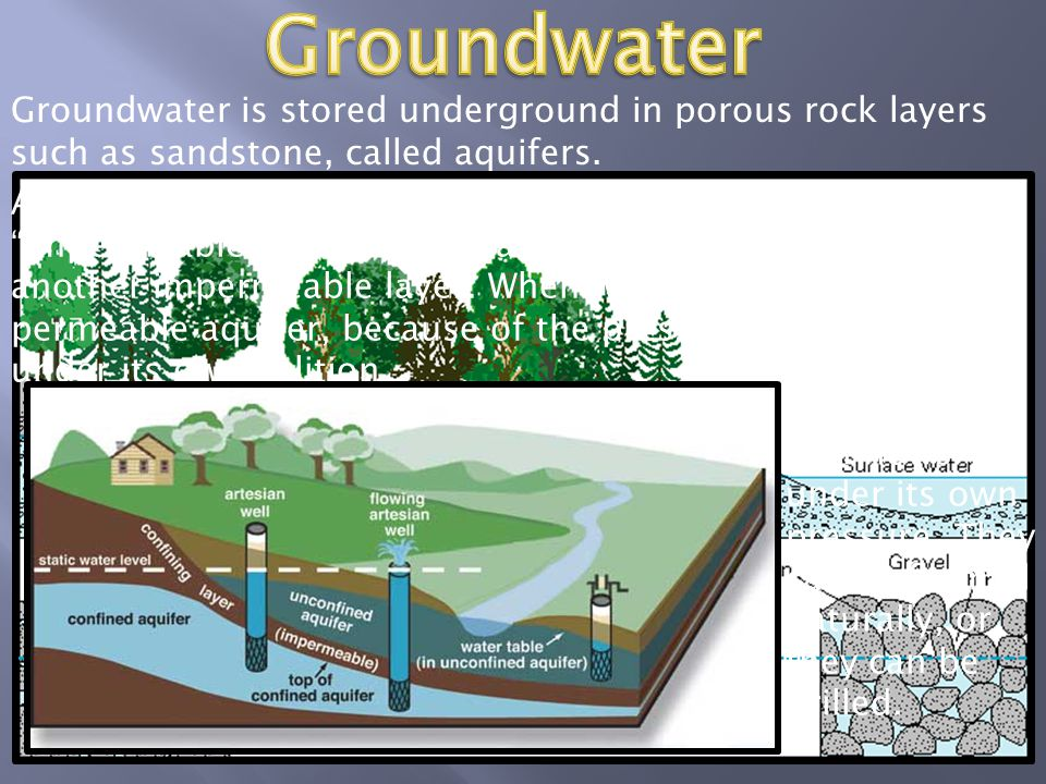 Nearly 50% of the people in the US depend upon underground aquifers for their drinking water.