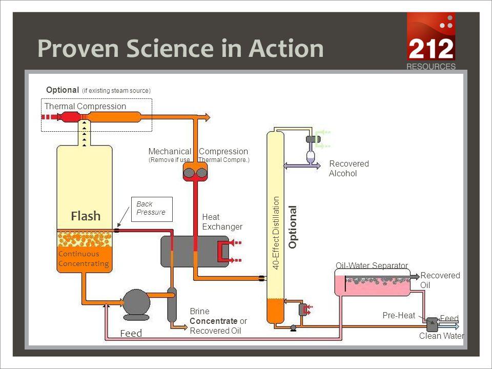 7 Heat Exchanger Steam Disengagement Vessel Distillation Column Effluent Polishing and Discharge Mechanical Steam Compressor