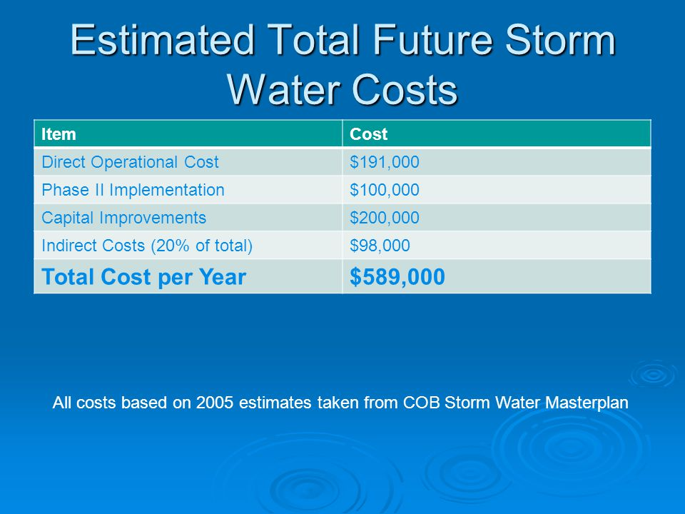 Estimated Total Future Storm Water Costs ItemCost Direct Operational Cost$191,000 Phase II Implementation$100,000 Capital Improvements$200,000 Indirect Costs (20% of total)$98,000 Total Cost per Year$589,000 All costs based on 2005 estimates taken from COB Storm Water Masterplan