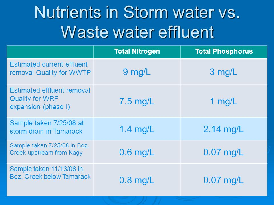 Nutrients in Storm water vs.