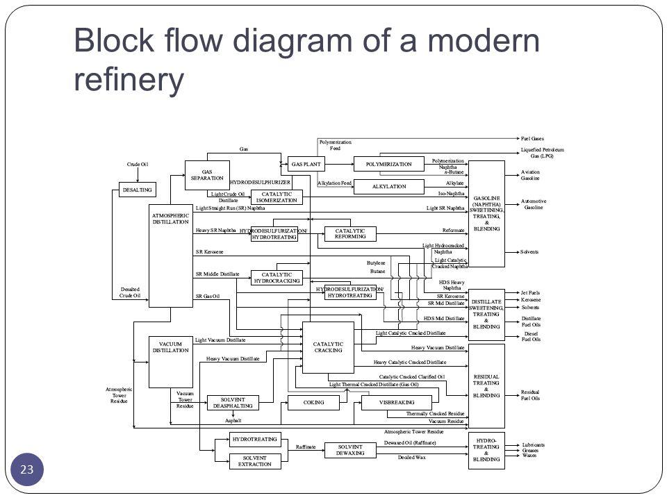 Block flow diagram of a modern refinery 23