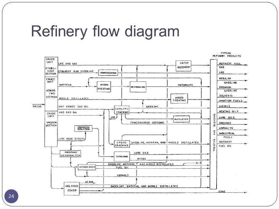 Refinery flow diagram 24