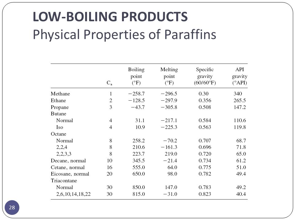LOW-BOILING PRODUCTS Physical Properties of Paraffins 28