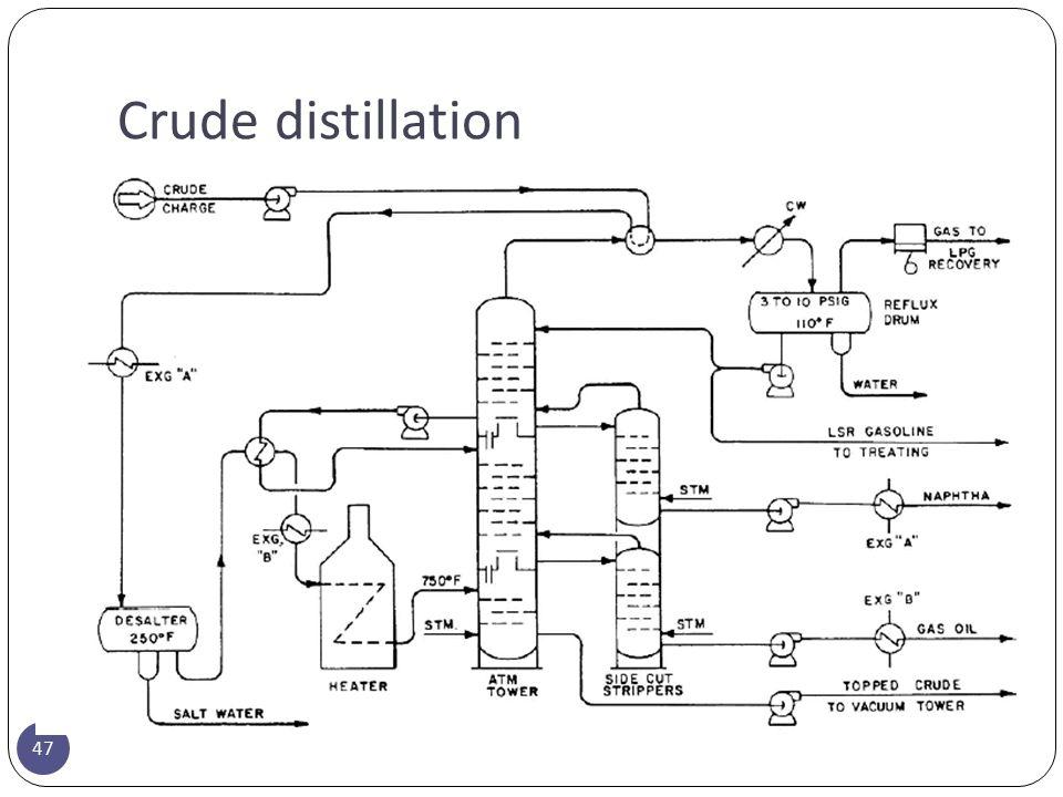 Crude distillation 47