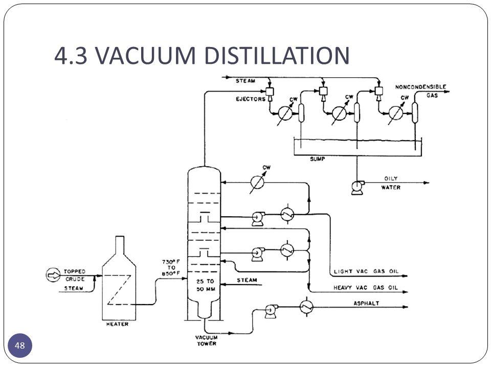 4.3 VACUUM DISTILLATION 48