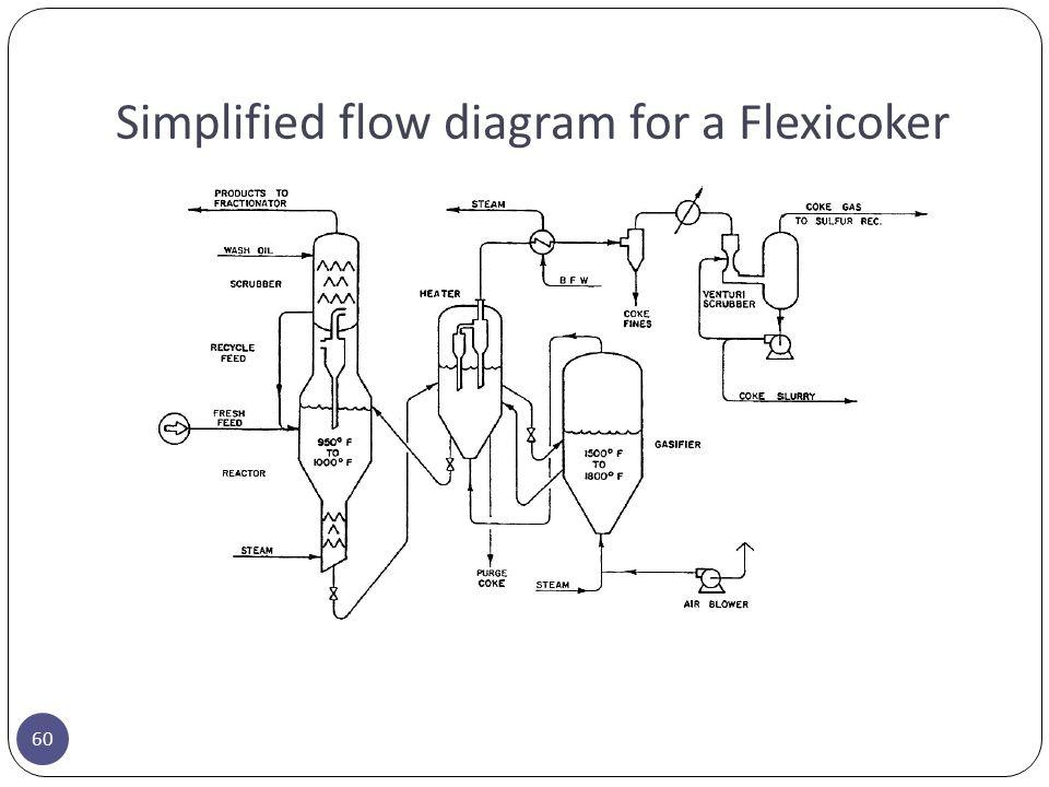Simplified flow diagram for a Flexicoker 60