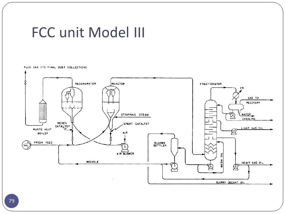 FCC unit Model III 79