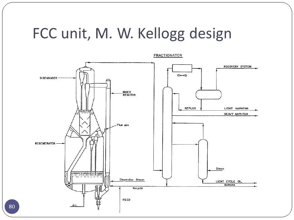 FCC unit, M. W. Kellogg design 80