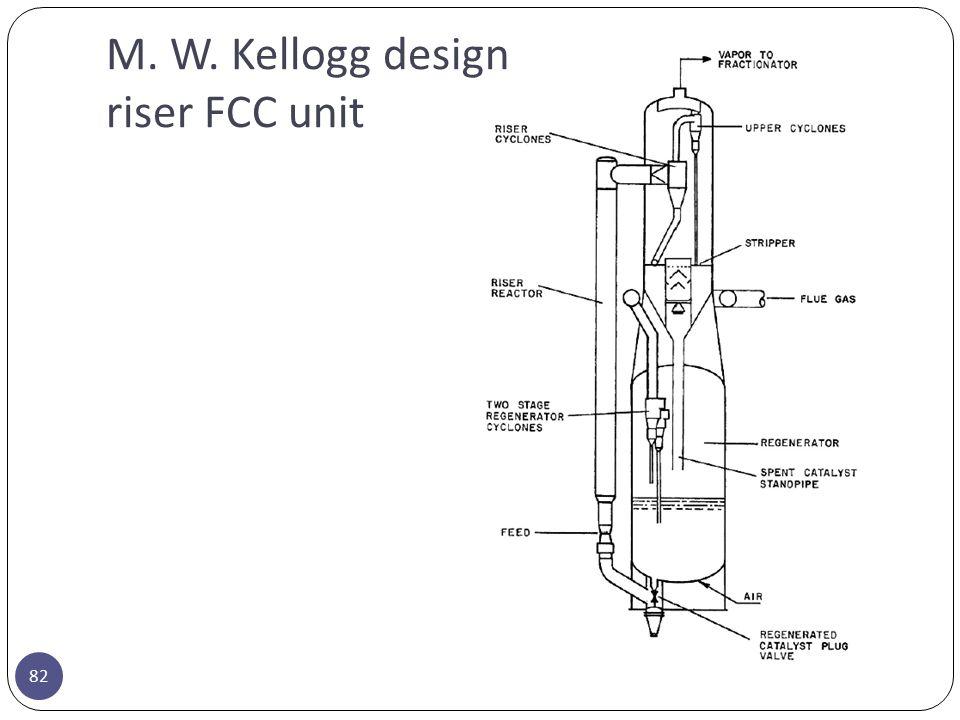 82 M. W. Kellogg design riser FCC unit