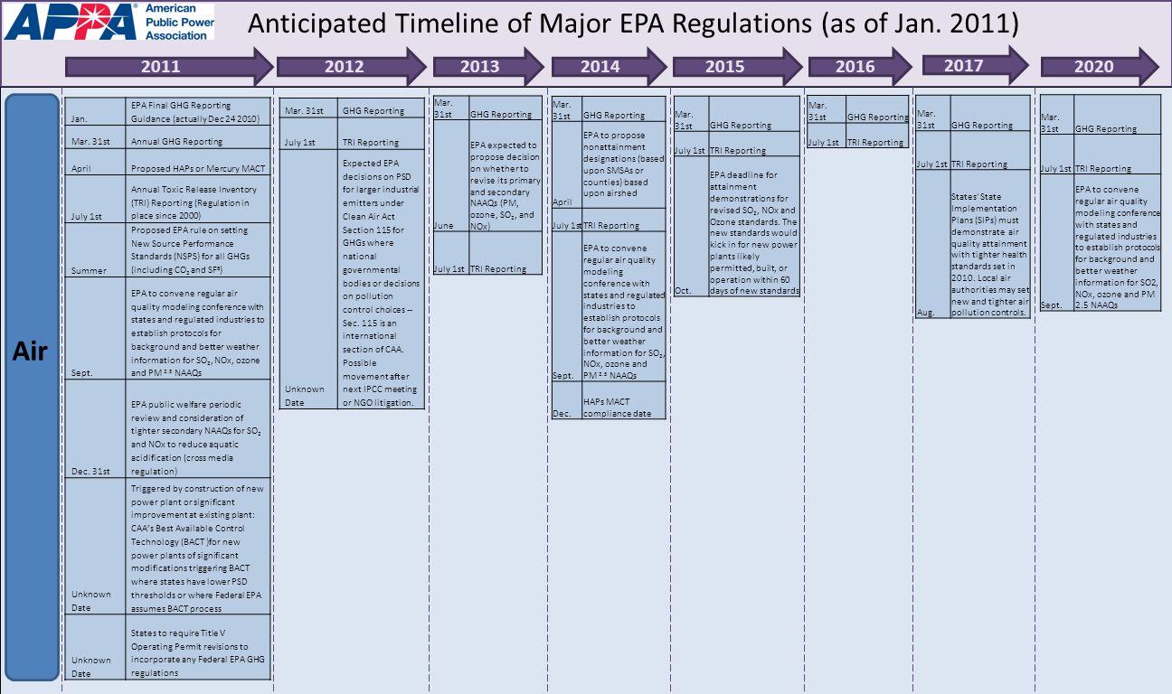 Jan. EPA Final GHG Reporting Guidance (actually Dec 24 2010) Mar.