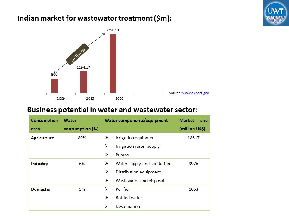 Indian market for wastewater treatment ($m): Source: www.export.govwww.export.gov Consumption area Water consumption (%) Water components/equipment Market size (million US$) Agriculture89%  Irrigation equipment  Irrigation water supply  Pumps 18617 Industry6%  Water supply and sanitation  Distribution equipment  Wastewater and disposal 9976 Domestic5%  Purifier  Bottled water  Desalination 1663 Business potential in water and wastewater sector:
