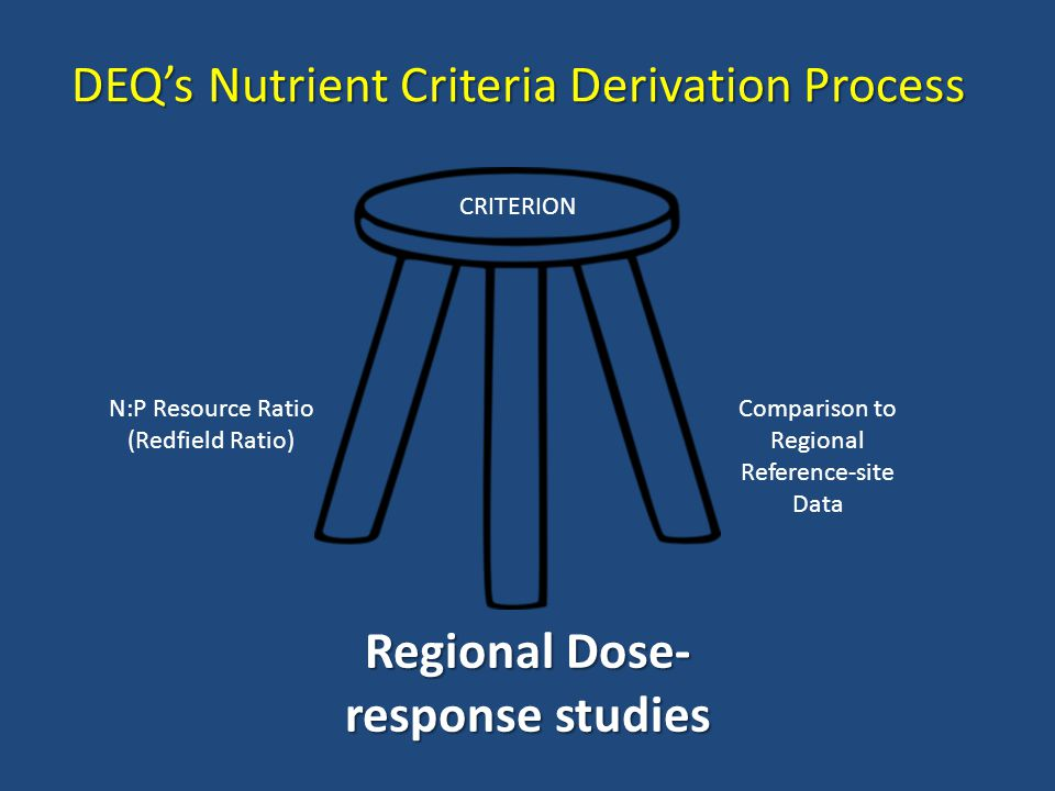 DEQ's Nutrient Criteria Derivation Process Regional Dose- response studies CRITERION Comparison to Regional Reference-site Data N:P Resource Ratio (Redfield Ratio)