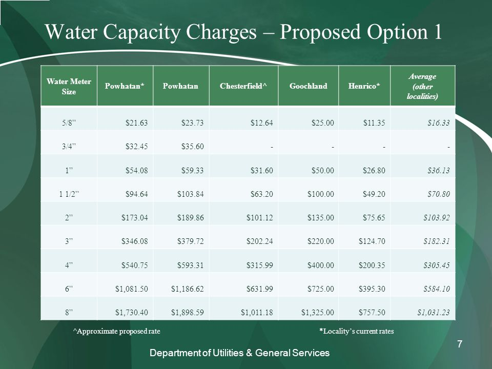 Water Capacity Charges – Proposed Option 1 Water Meter Size Powhatan*PowhatanChesterfield^GoochlandHenrico* Average (other localities) 5/8 $21.63$23.73$12.64$25.00$11.35$16.33 3/4 $32.45$35.60---- 1 $54.08$59.33$31.60$50.00$26.80$36.13 1 1/2 $94.64$103.84$63.20$100.00$49.20$70.80 2 $173.04$189.86$101.12$135.00$75.65$103.92 3 $346.08$379.72$202.24$220.00$124.70$182.31 4 $540.75$593.31$315.99$400.00$200.35$305.45 6 $1,081.50$1,186.62$631.99$725.00$395.30$584.10 8 $1,730.40$1,898.59$1,011.18$1,325.00$757.50$1,031.23 Department of Utilities & General Services ^Approximate proposed rate*Locality's current rates 7