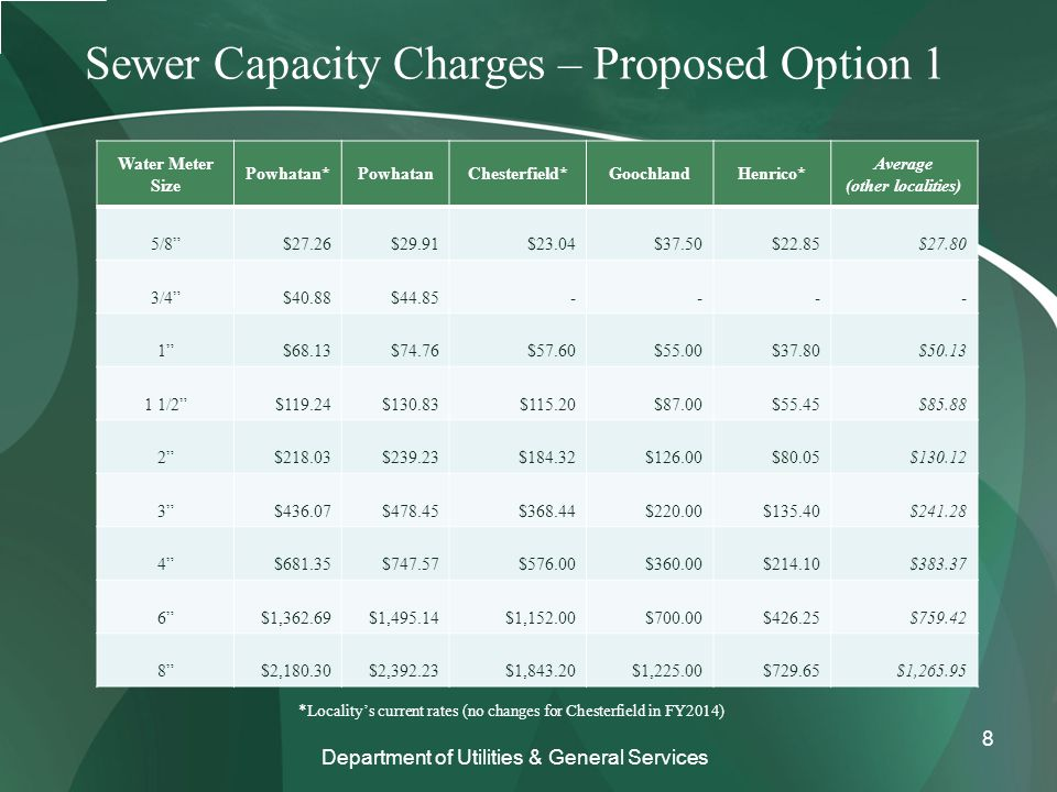 Sewer Capacity Charges – Proposed Option 1 Water Meter Size Powhatan*PowhatanChesterfield*GoochlandHenrico* Average (other localities) 5/8 $27.26$29.91$23.04$37.50$22.85$27.80 3/4 $40.88$44.85---- 1 $68.13$74.76$57.60$55.00$37.80$50.13 1 1/2 $119.24$130.83$115.20$87.00$55.45$85.88 2 $218.03$239.23$184.32$126.00$80.05$130.12 3 $436.07$478.45$368.44$220.00$135.40$241.28 4 $681.35$747.57$576.00$360.00$214.10$383.37 6 $1,362.69$1,495.14$1,152.00$700.00$426.25$759.42 8 $2,180.30$2,392.23$1,843.20$1,225.00$729.65$1,265.95 Department of Utilities & General Services *Locality's current rates (no changes for Chesterfield in FY2014) 8