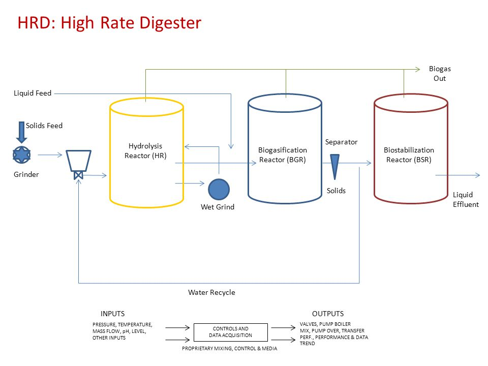 HRD: High Rate Digester Liquid Feed Solids Feed Grinder Hydrolysis Reactor (HR) Wet Grind Biogasification Reactor (BGR) Solids Separator Water Recycle Biostabilization Reactor (BSR) Biogas Out Liquid Effluent CONTROLS AND DATA ACQUISITION PROPRIETARY MIXING, CONTROL & MEDIA PRESSURE, TEMPERATURE, MASS FLOW, pH, LEVEL, OTHER INPUTS INPUTSOUTPUTS VALVES, PUMP BOILER MIX, PUMP OVER, TRANSFER PERF., PERFORMANCE & DATA TREND