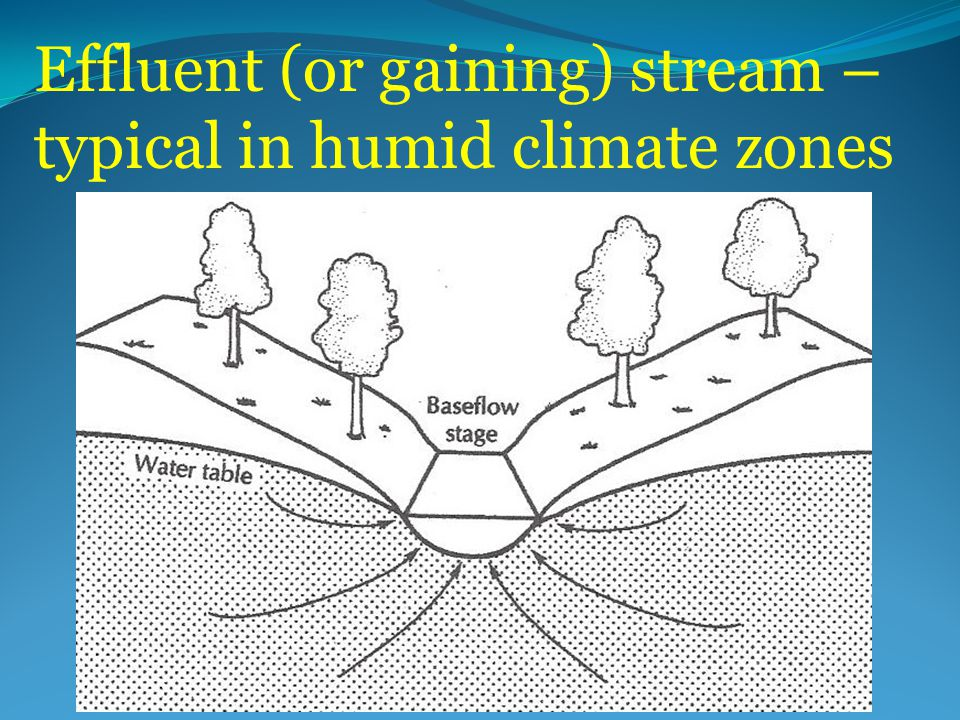 Effluent (or gaining) stream – typical in humid climate zones