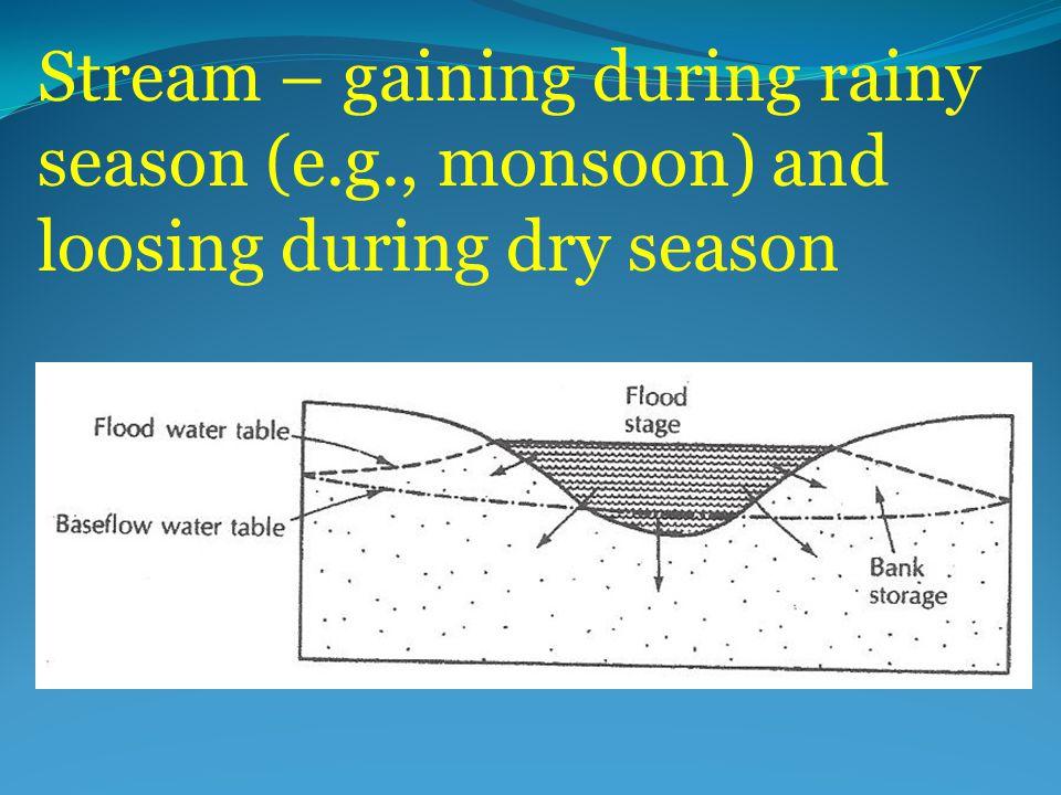 Stream – gaining during rainy season (e.g., monsoon) and loosing during dry season