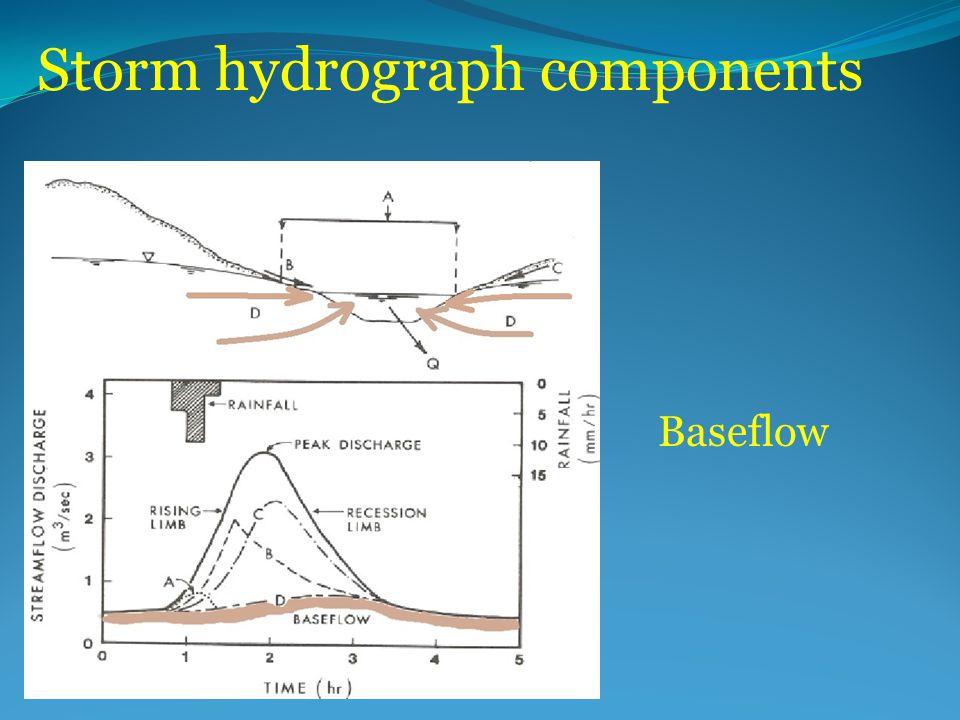 Storm hydrograph components Baseflow