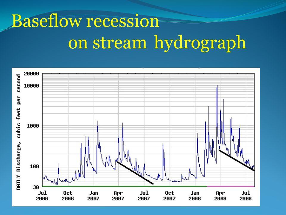 Baseflow recession on stream hydrograph