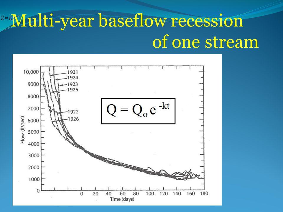Multi-year baseflow recession of one stream