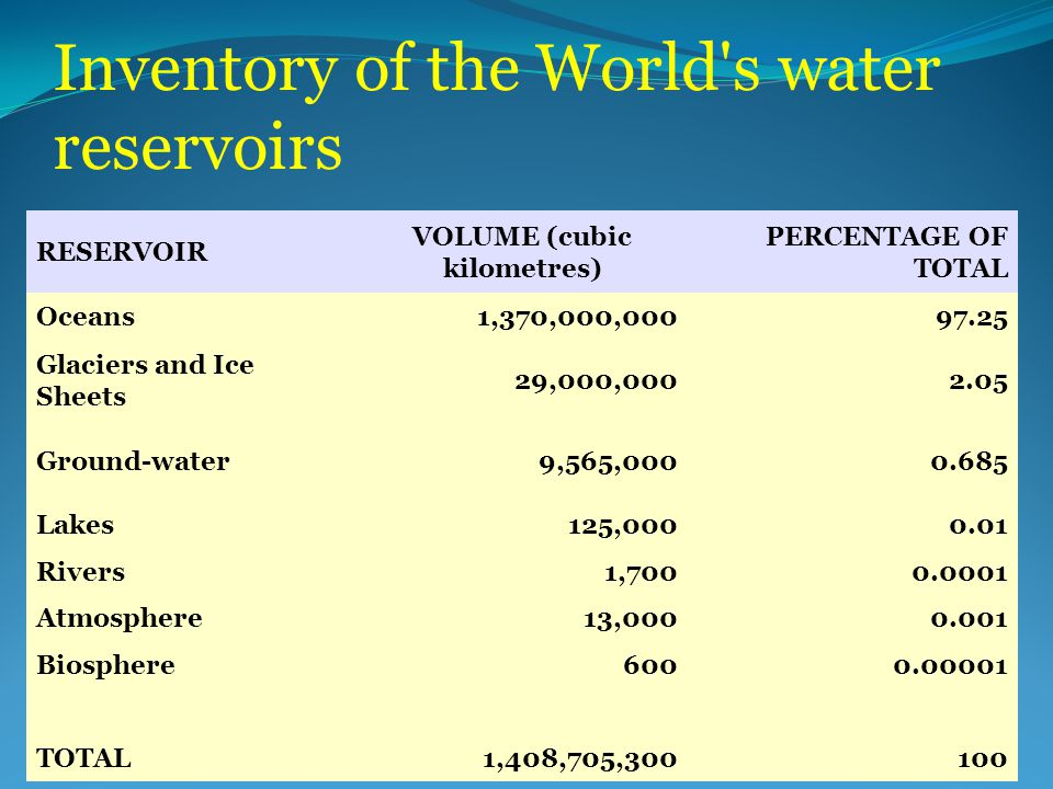 Inventory of the World s water reservoirs RESERVOIR VOLUME (cubic kilometres) PERCENTAGE OF TOTAL Oceans1,370,000,00097.25 Glaciers and Ice Sheets 29,000,0002.05 Ground-water9,565,0000.685 Lakes125,0000.01 Rivers1,7000.0001 Atmosphere13,0000.001 Biosphere6000.00001 TOTAL1,408,705,300100