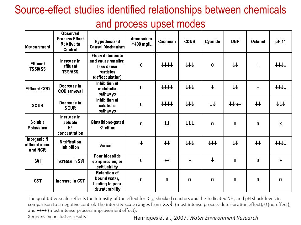Source-effect studies identified relationships between chemicals and process upset modes The qualitative scale reflects the intensity of the effect fo