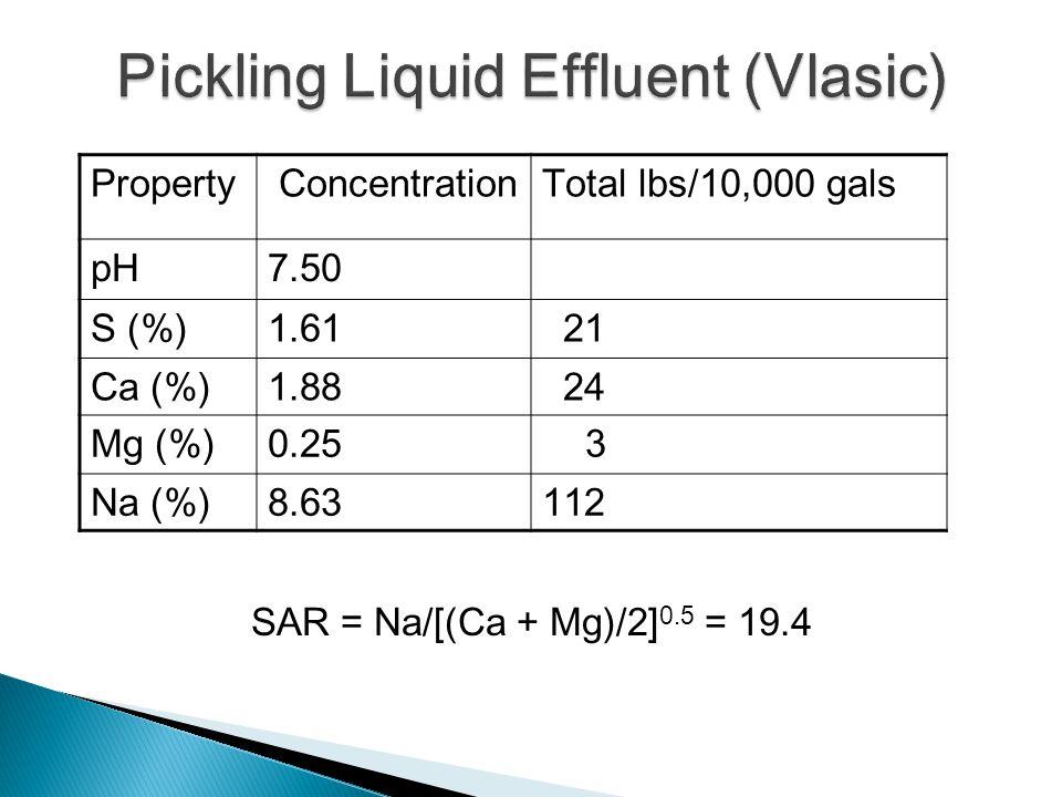 Property ConcentrationTotal lbs/10,000 gals pH7.50 S (%)1.61 21 Ca (%)1.88 24 Mg (%)0.25 3 Na (%)8.63112 SAR = Na/[(Ca + Mg)/2] 0.5 = 19.4