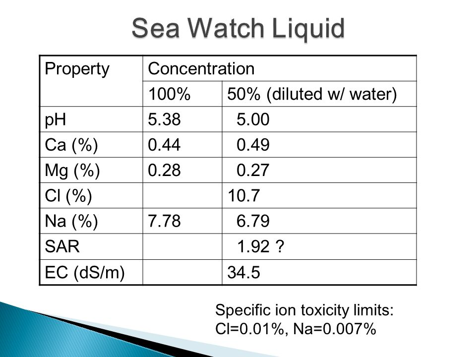 PropertyConcentration 100%50% (diluted w/ water) pH5.38 5.00 Ca (%)0.44 0.49 Mg (%)0.28 0.27 Cl (%)10.7 Na (%)7.78 6.79 SAR 1.92 ? EC (dS/m)34.5 Speci