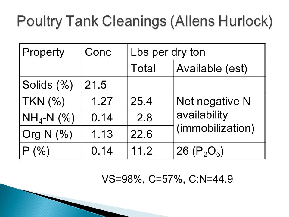 PropertyConcLbs per dry ton TotalAvailable (est) Solids (%)21.5 TKN (%) 1.2725.4Net negative N availability (immobilization) NH 4 -N (%) 0.14 2.8 Org