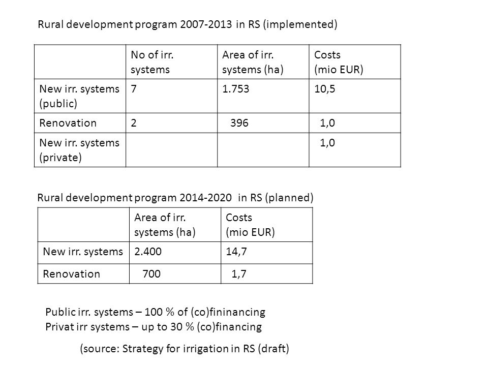No of irr. systems Area of irr. systems (ha) Costs (mio EUR) New irr. systems (public) 71.75310,5 Renovation2 396 1,0 New irr. systems (private) 1,0 R